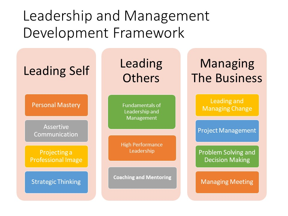 What S In Your Leadership And Management Development