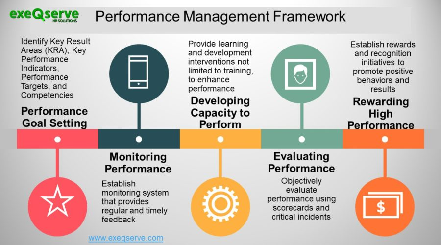 Image result for performance management system